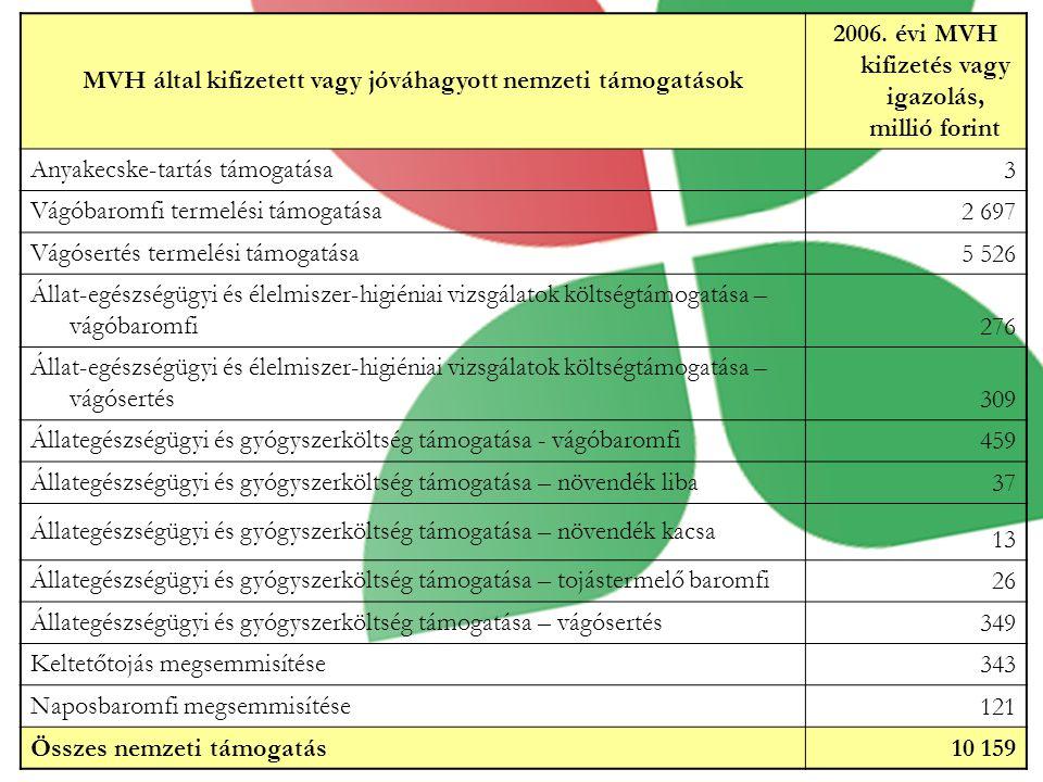 MVH által kifizetett vagy jóváhagyott nemzeti támogatások