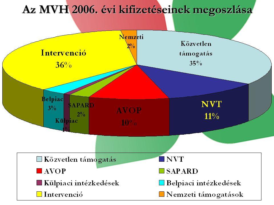 Az MVH 2006. évi kifizetéseinek megoszlása