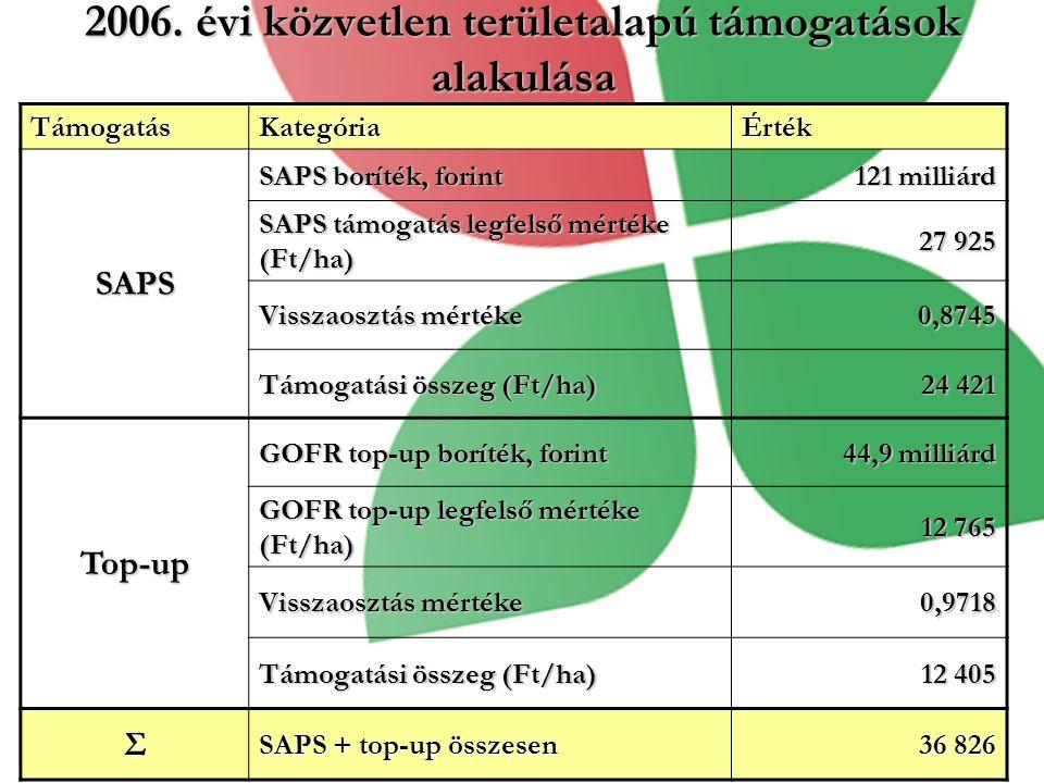 2006. évi közvetlen területalapú támogatások alakulása