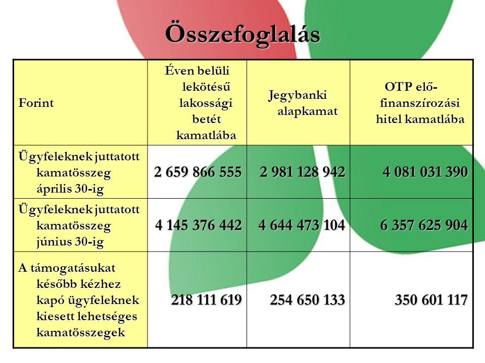 Összefoglalás Forint. Éven belüli lekötésű lakossági betét kamatlába. Jegybanki alapkamat. OTP elő-finanszírozási hitel kamatlába.