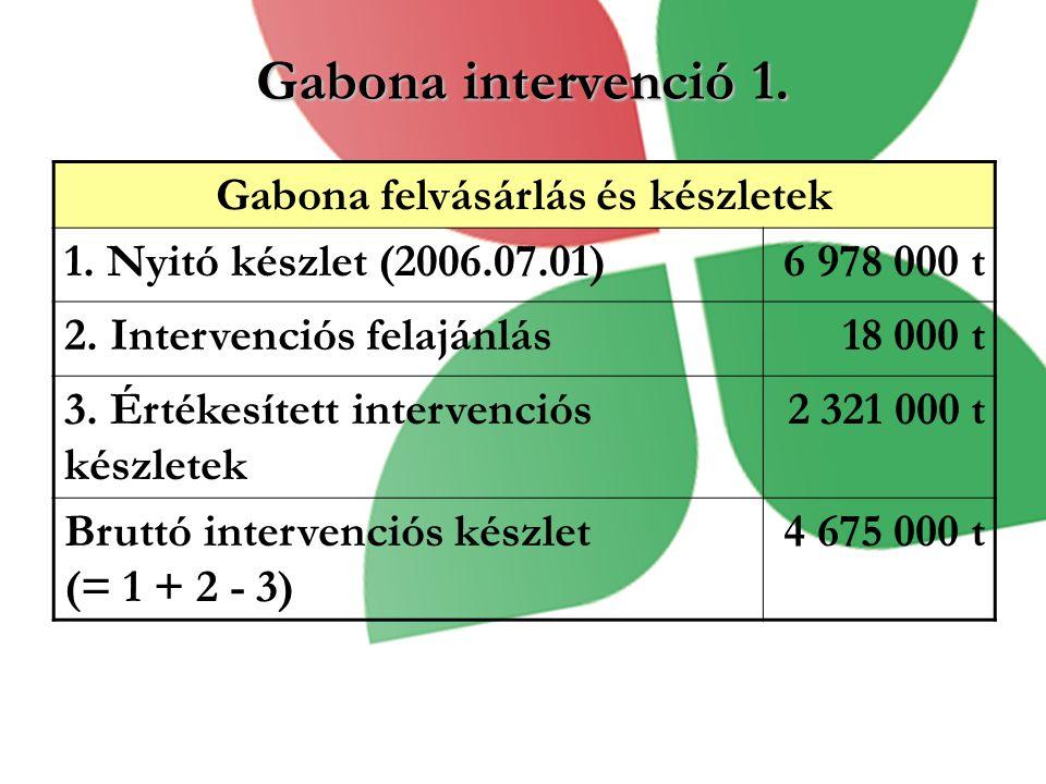 Gabona felvásárlás és készletek