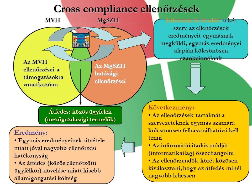 Cross compliance ellenőrzések
