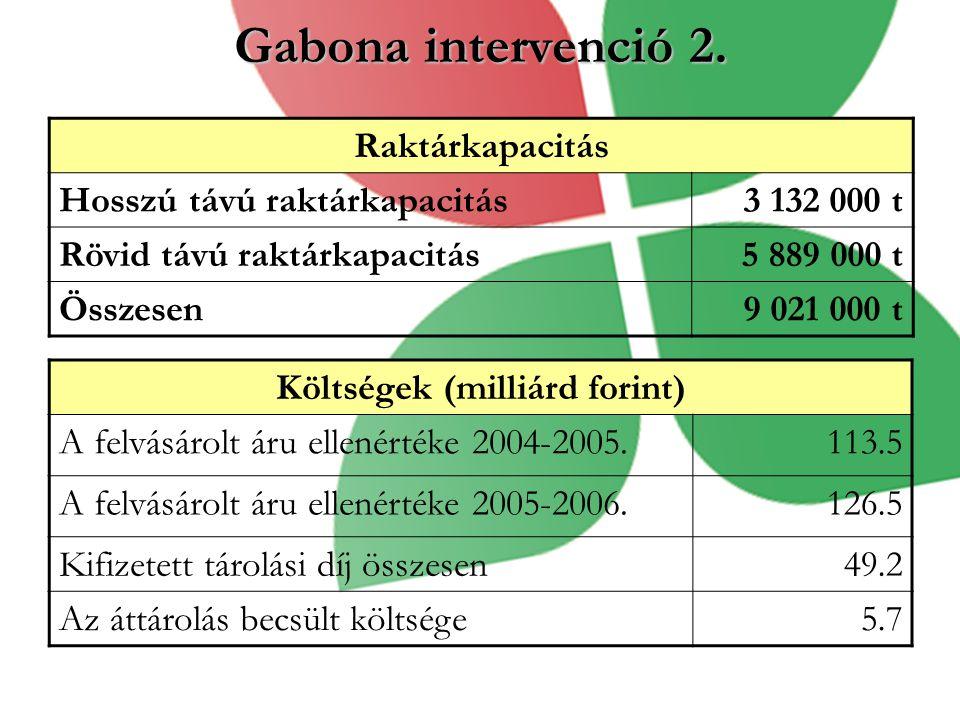 Költségek (milliárd forint)