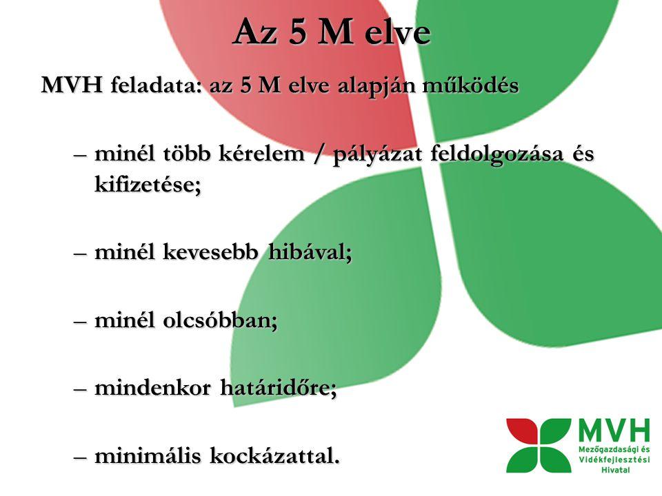 Az 5 M elve MVH feladata: az 5 M elve alapján működés