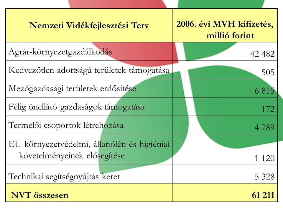 Nemzeti Vidékfejlesztési Terv 2006. évi MVH kifizetés, millió forint