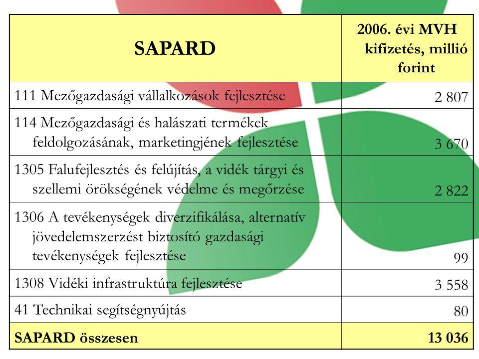 2006. évi MVH kifizetés, millió forint