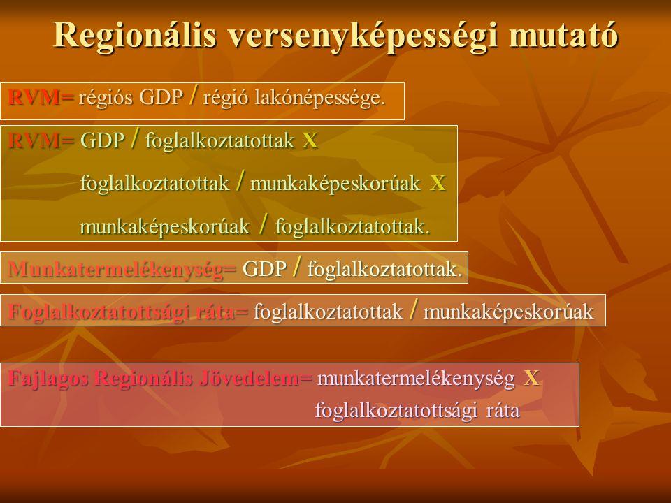 Regionális versenyképességi mutató