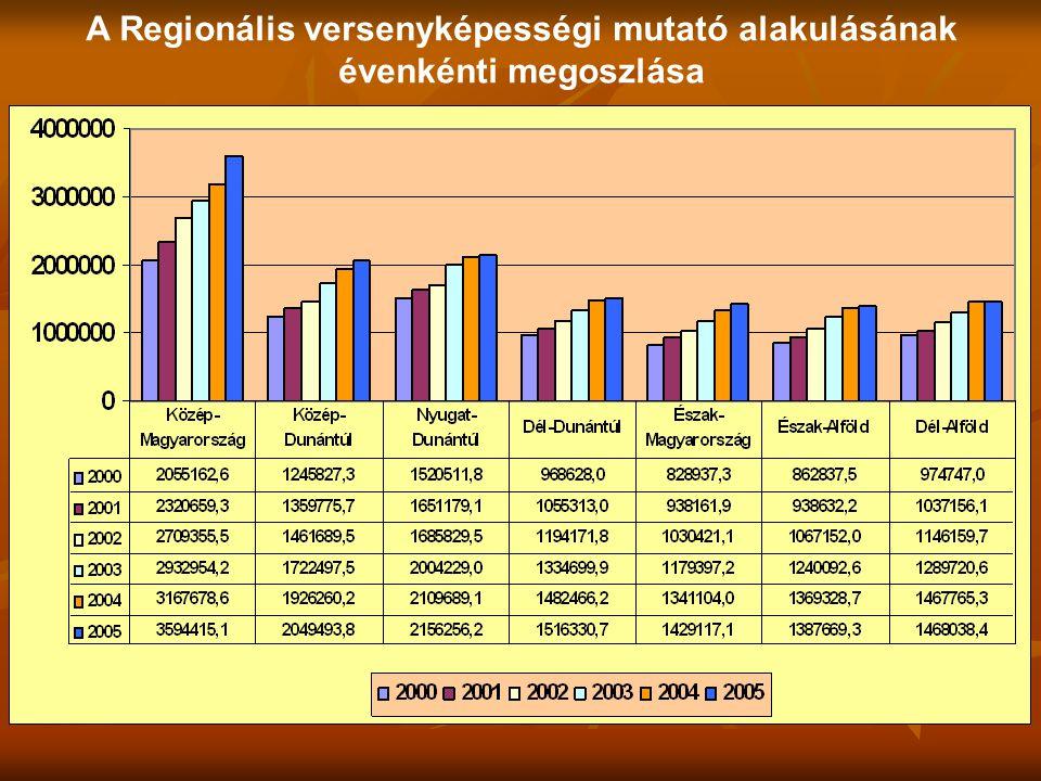 A Regionális versenyképességi mutató alakulásának évenkénti megoszlása