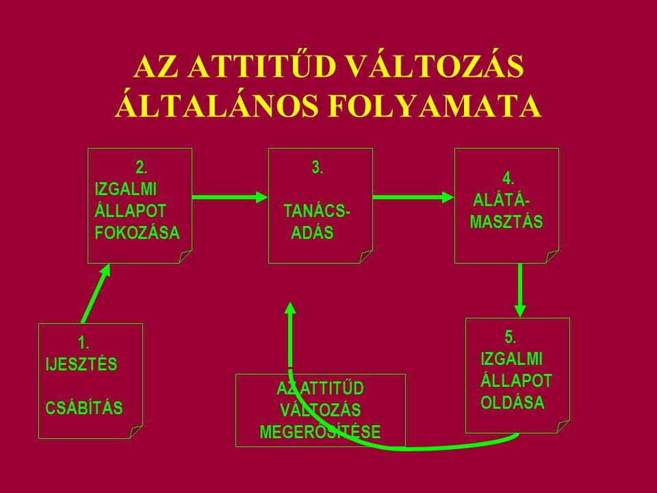 AZ ATTITŰD VÁLTOZÁS ÁLTALÁNOS FOLYAMATA