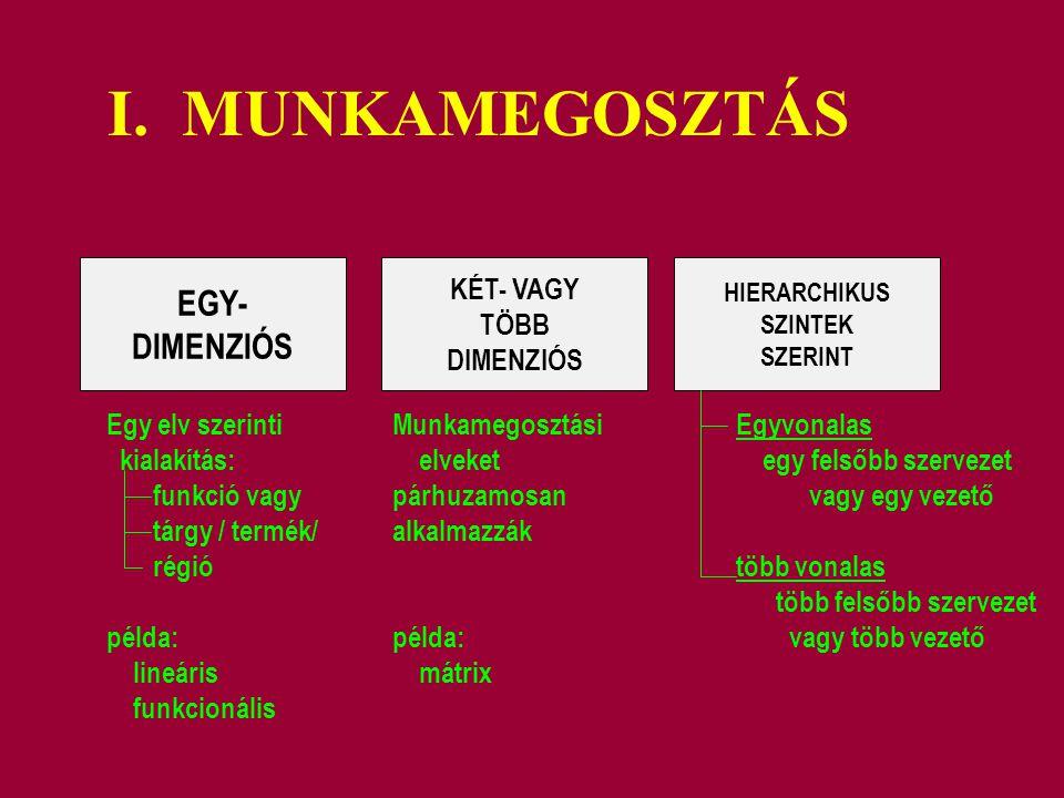 I. MUNKAMEGOSZTÁS EGY- DIMENZIÓS KÉT- VAGY TÖBB DIMENZIÓS