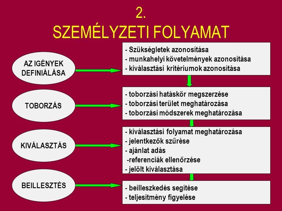 2. SZEMÉLYZETI FOLYAMAT - Szükségletek azonosítása