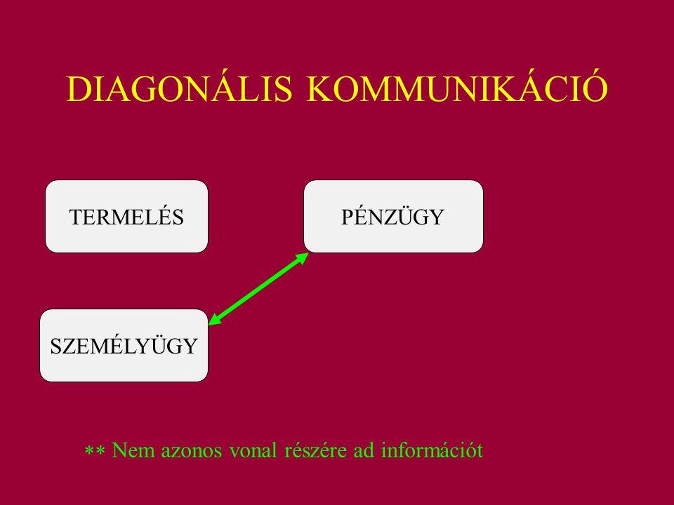 DIAGONÁLIS KOMMUNIKÁCIÓ