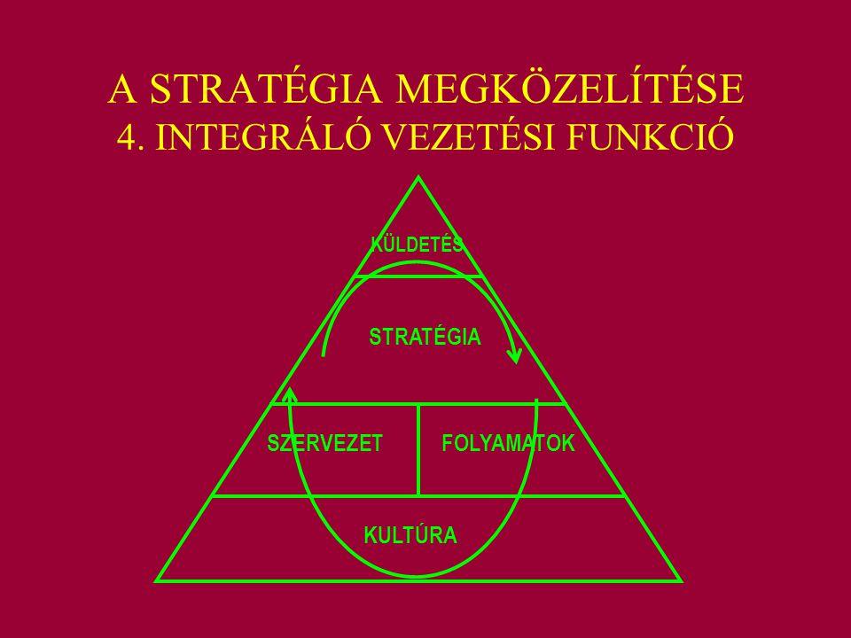 A STRATÉGIA MEGKÖZELÍTÉSE 4. INTEGRÁLÓ VEZETÉSI FUNKCIÓ