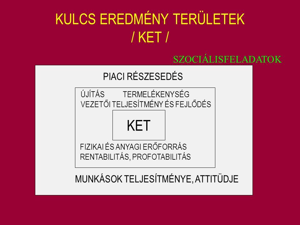 KULCS EREDMÉNY TERÜLETEK / KET /
