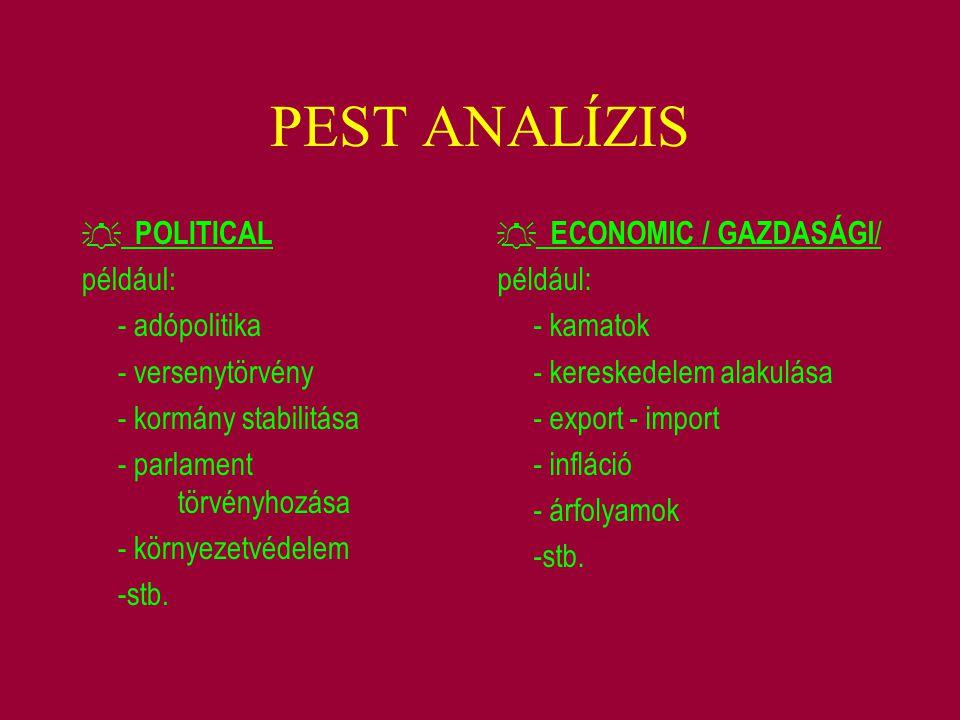 PEST ANALÍZIS például: - adópolitika - versenytörvény