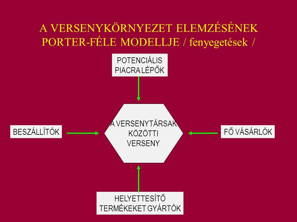 A VERSENYKÖRNYEZET ELEMZÉSÉNEK PORTER-FÉLE MODELLJE / fenyegetések /