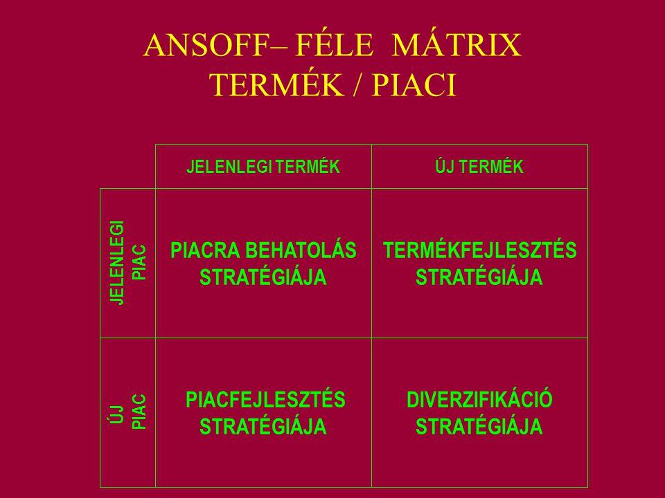 ANSOFF– FÉLE MÁTRIX TERMÉK / PIACI