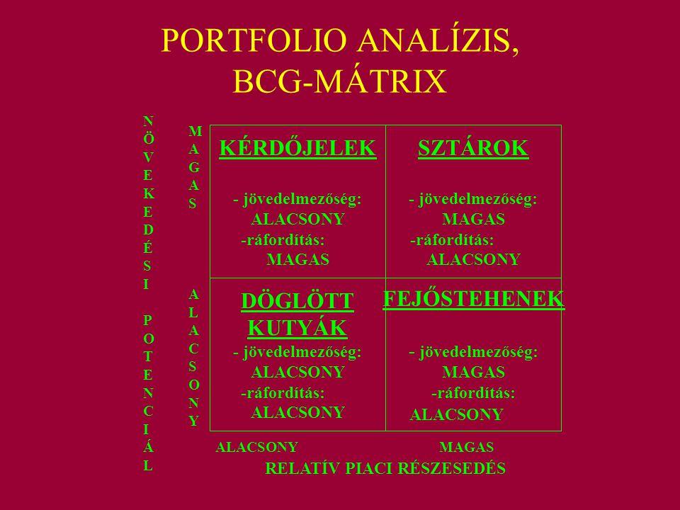 PORTFOLIO ANALÍZIS, BCG-MÁTRIX