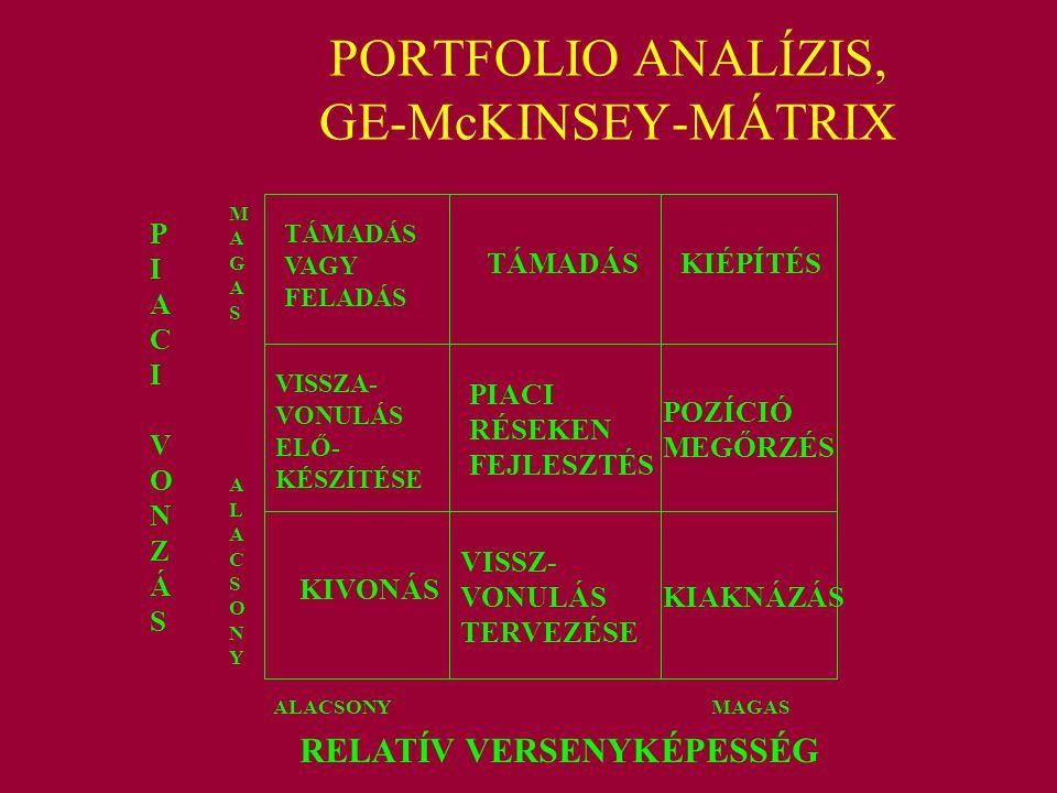PORTFOLIO ANALÍZIS, GE-McKINSEY-MÁTRIX