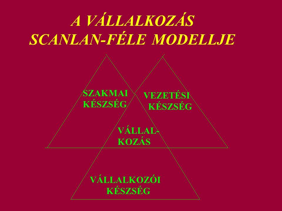 A VÁLLALKOZÁS SCANLAN-FÉLE MODELLJE