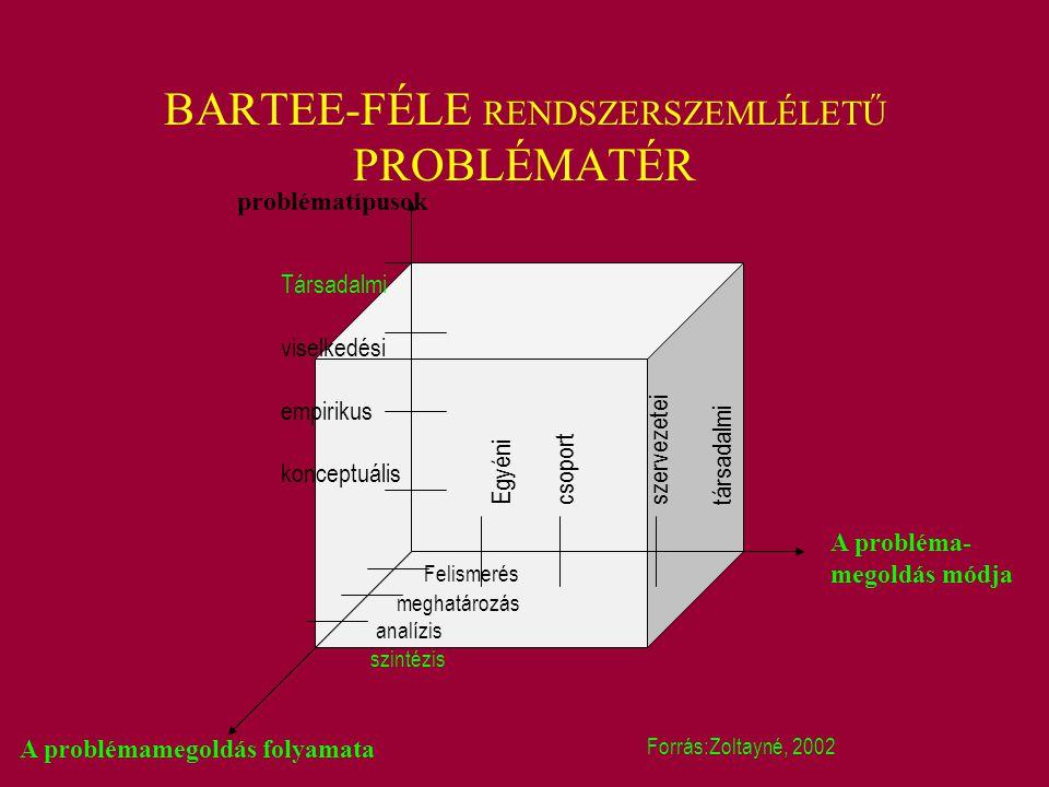 BARTEE-FÉLE RENDSZERSZEMLÉLETŰ PROBLÉMATÉR