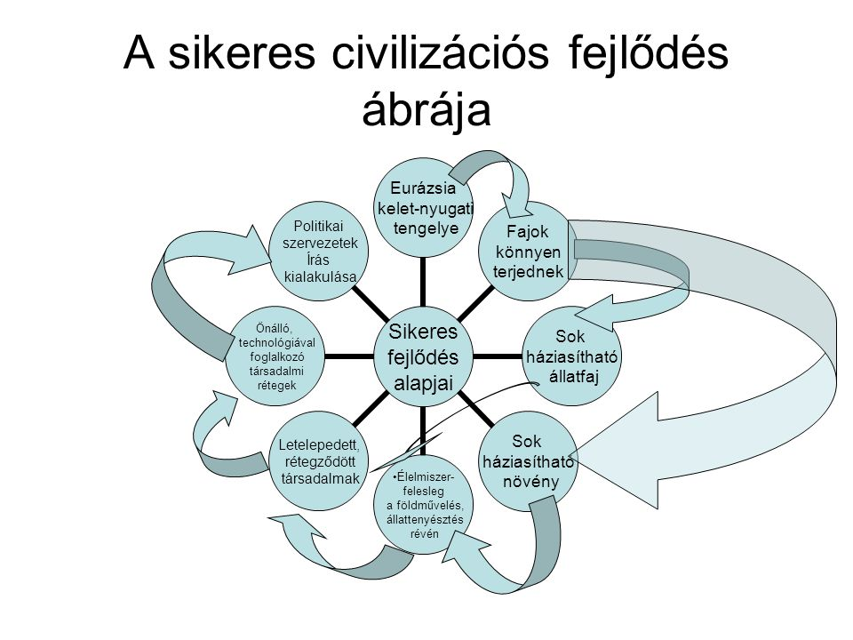 A sikeres civilizációs fejlődés ábrája