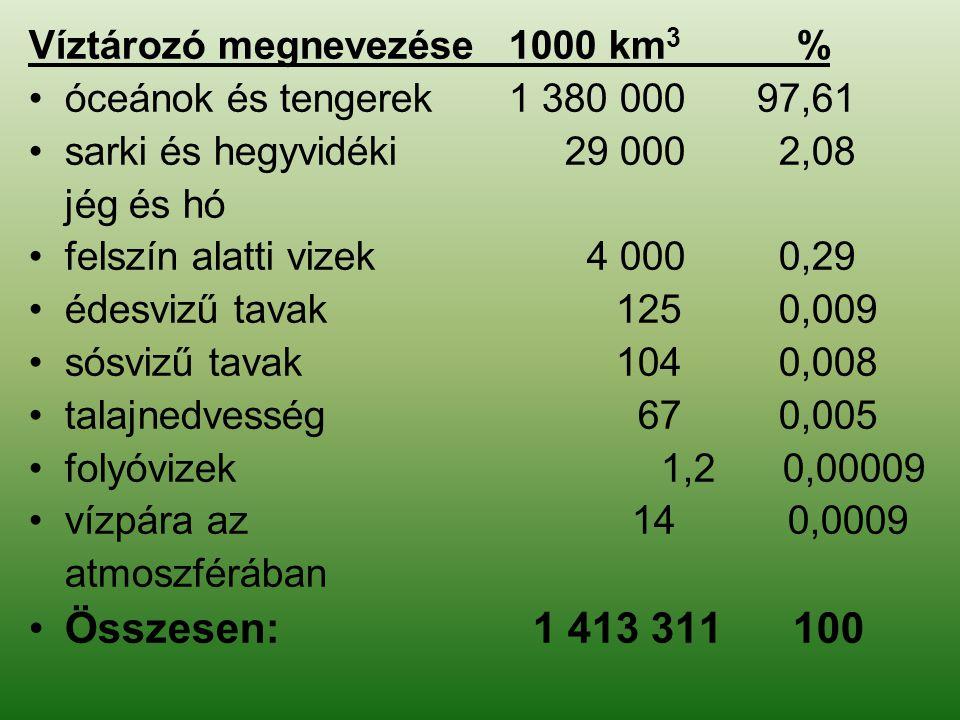 Összesen: 1 413 311 100 Víztározó megnevezése 1000 km3 %