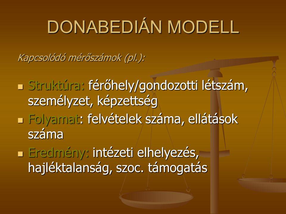 DONABEDIÁN MODELL Kapcsolódó mérőszámok (pl.): Struktúra: férőhely/gondozotti létszám, személyzet, képzettség.