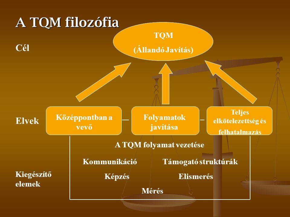 A TQM folyamat vezetése