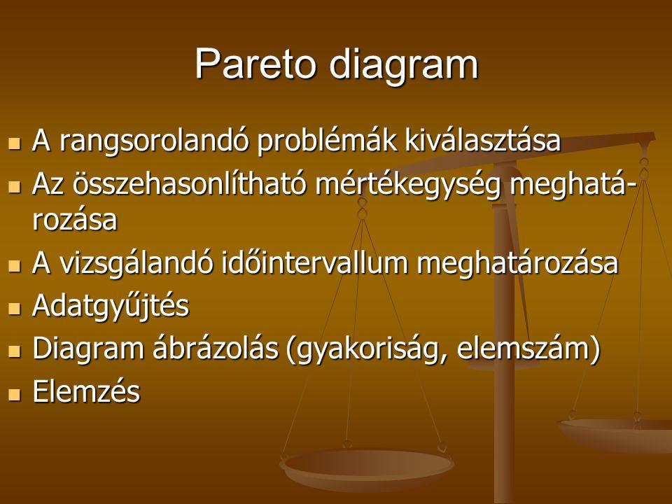 Pareto diagram A rangsorolandó problémák kiválasztása