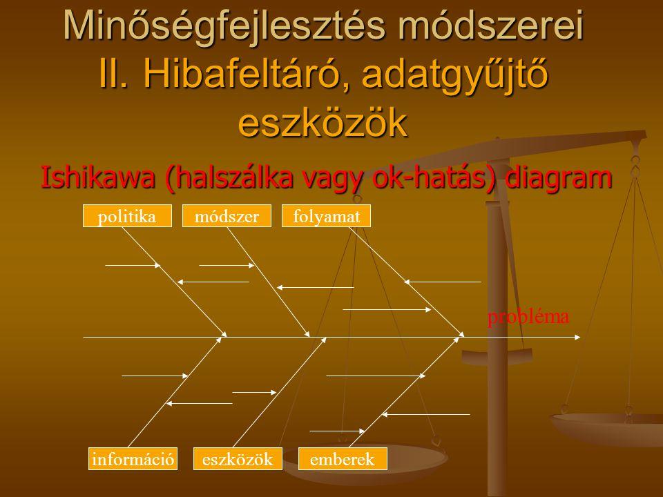 Minőségfejlesztés módszerei II. Hibafeltáró, adatgyűjtő eszközök