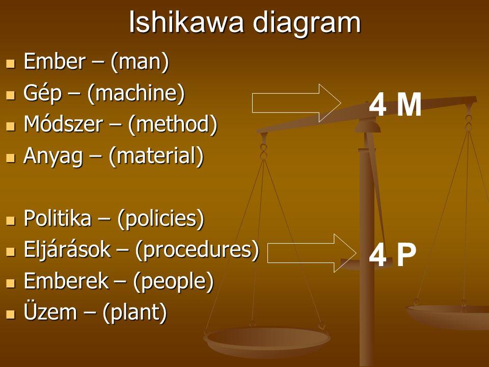 4 M 4 P Ishikawa diagram Ember – (man) Gép – (machine)