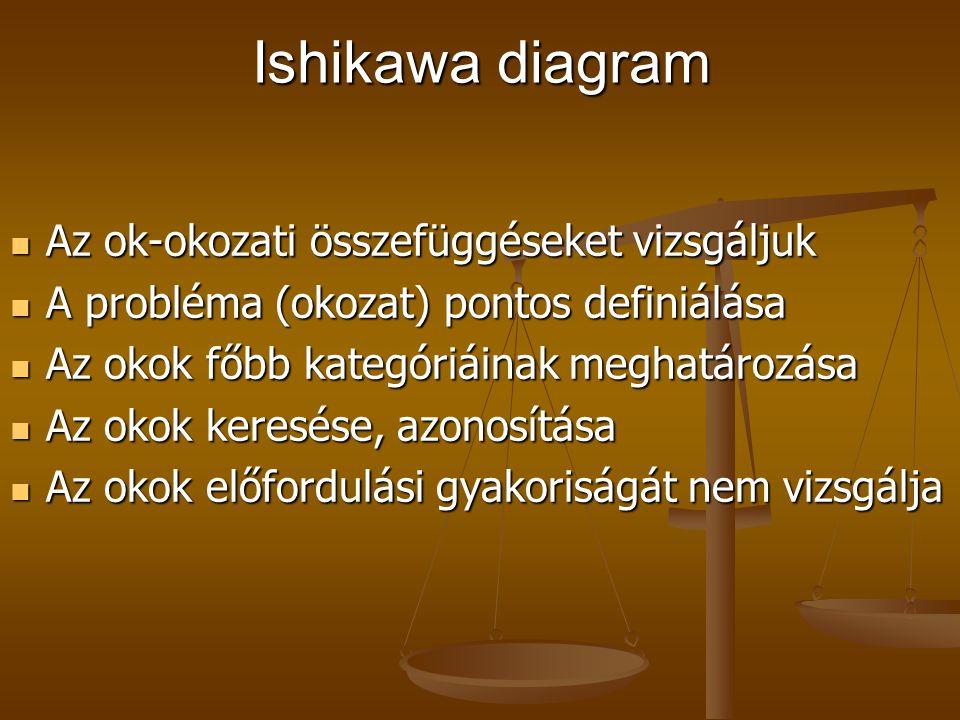 Ishikawa diagram Az ok-okozati összefüggéseket vizsgáljuk