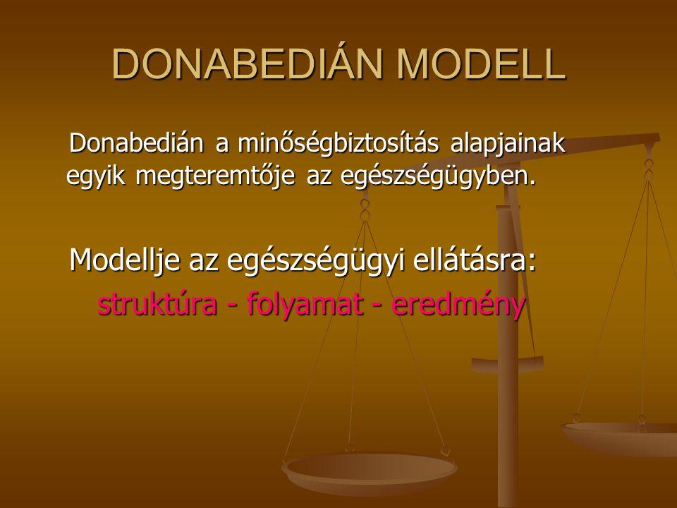 DONABEDIÁN MODELL Donabedián a minőségbiztosítás alapjainak egyik megteremtője az egészségügyben. Modellje az egészségügyi ellátásra: