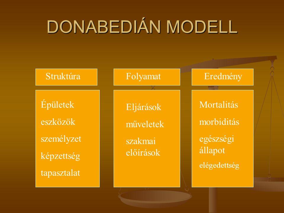 DONABEDIÁN MODELL Struktúra Folyamat Eredmény Épületek eszközök