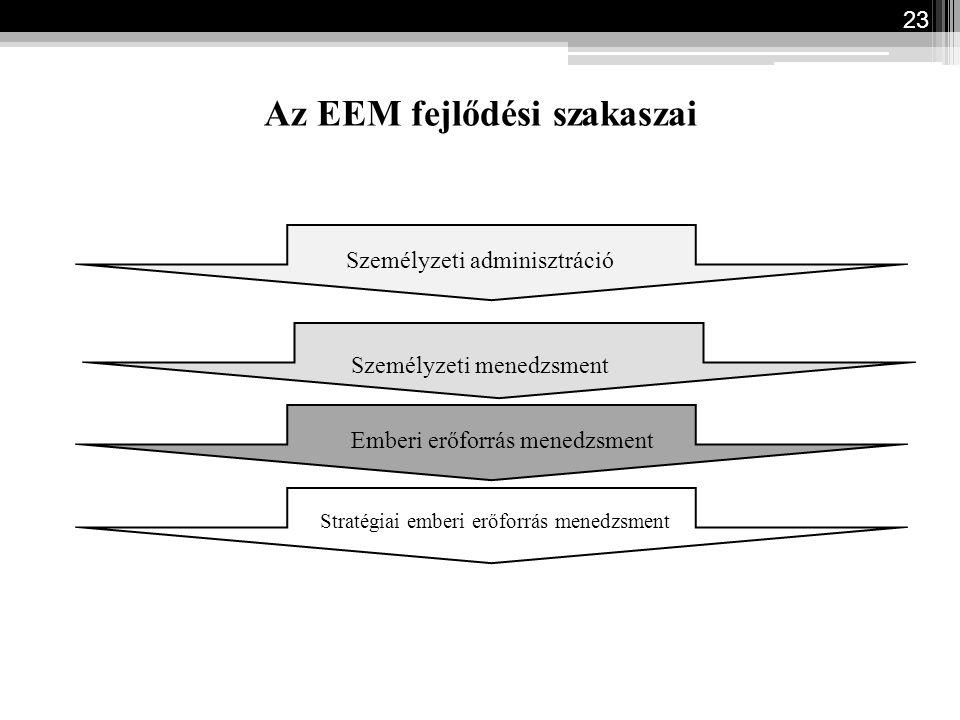 Az EEM fejlődési szakaszai