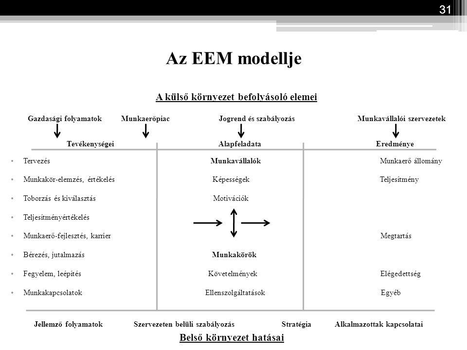 A külső környezet befolyásoló elemei Belső környezet hatásai