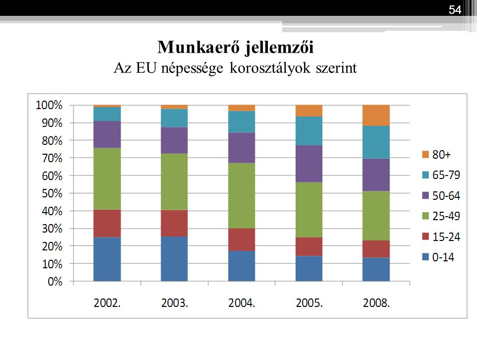 Munkaerő jellemzői Az EU népessége korosztályok szerint