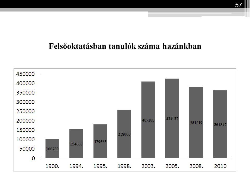 Felsőoktatásban tanulók száma hazánkban