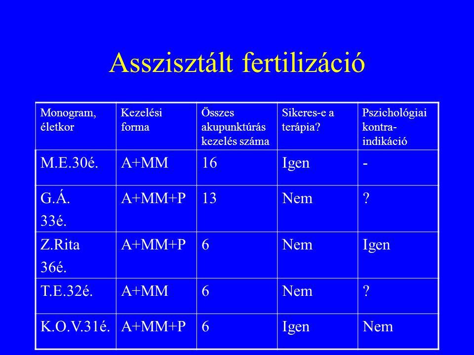 Asszisztált fertilizáció