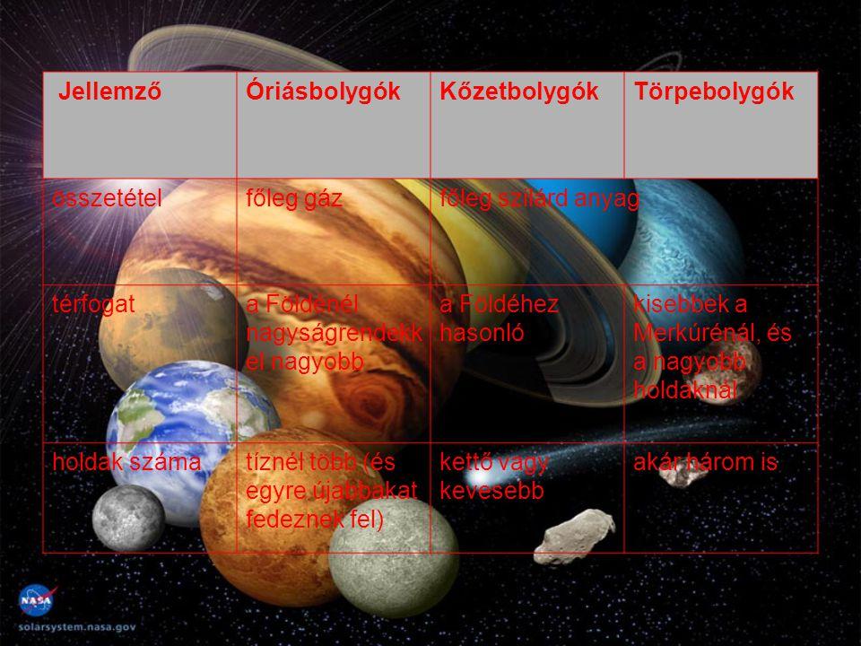 Jellemző Óriásbolygók. Kőzetbolygók. Törpebolygók. összetétel. főleg gáz. főleg szilárd anyag.