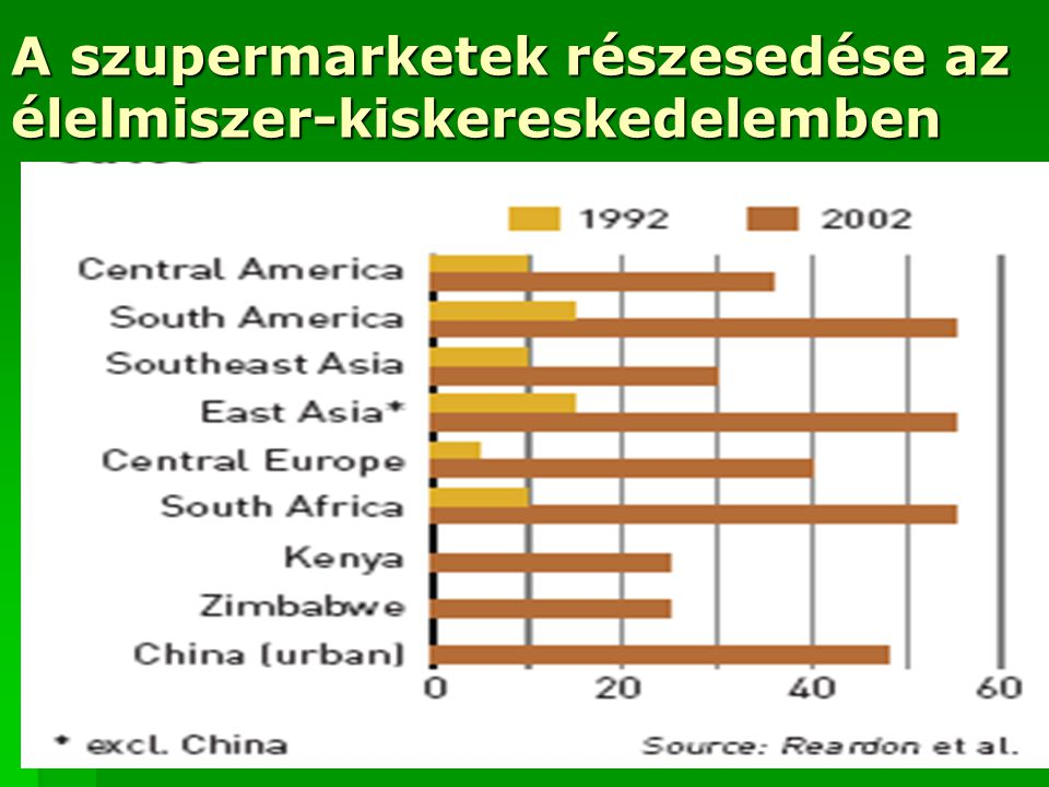 A szupermarketek részesedése az élelmiszer-kiskereskedelemben