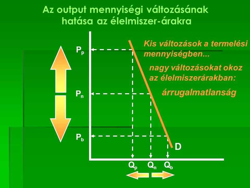 Az output mennyiségi változásának hatása az élelmiszer-árakra