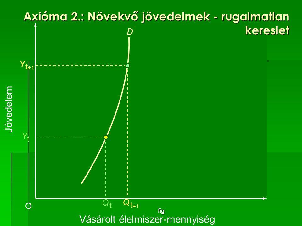 Axióma 2.: Növekvő jövedelmek - rugalmatlan kereslet