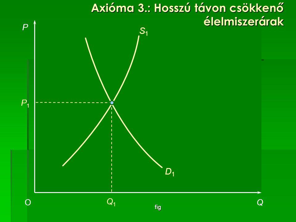 Axióma 3.: Hosszú távon csökkenő élelmiszerárak
