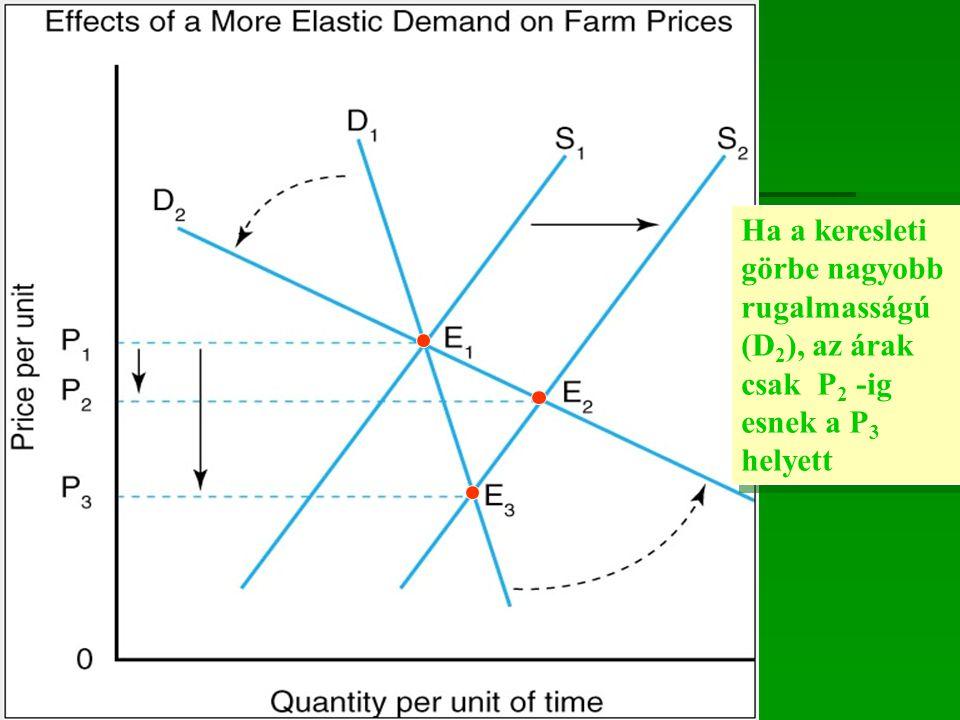 Ha a keresleti görbe nagyobb rugalmasságú (D2), az árak csak P2 -ig esnek a P3 helyett