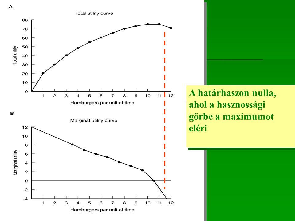 A határhaszon nulla, ahol a hasznossági görbe a maximumot eléri