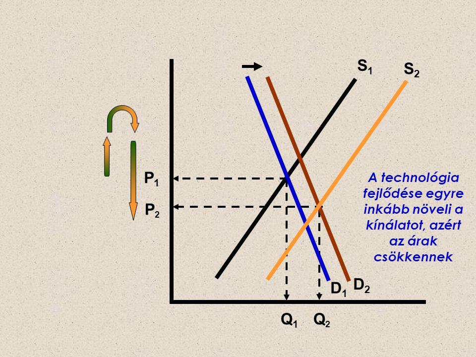 S1 S2. P1. A technológia fejlődése egyre inkább növeli a kínálatot, azért az árak csökkennek. P2.