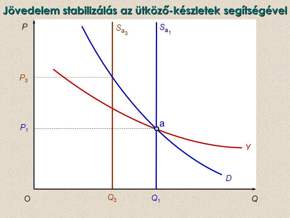 Jövedelem stabilizálás az ütköző-készletek segítségével