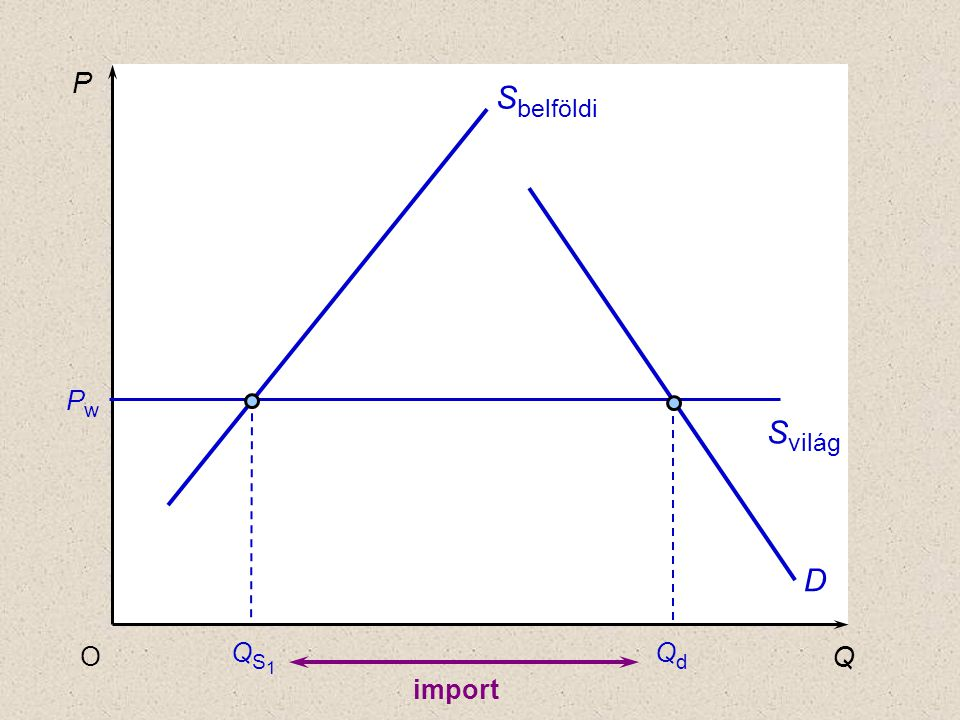 P Sbelföldi Pw Qd Svilág D O QS1 Q import